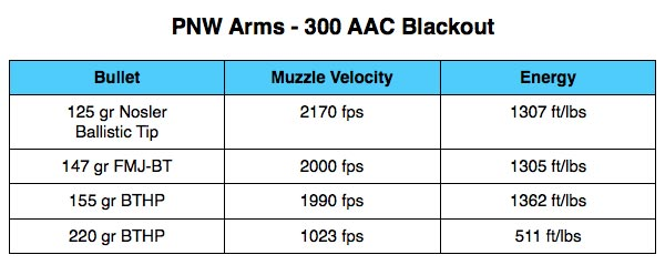PNW Arms 300 AAC Blackout Ammo Table