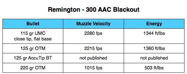 Remington Ammo 300 AAC Blackout Table