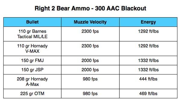 Right 2 Bear Ammo 300 AAC Blackout Table