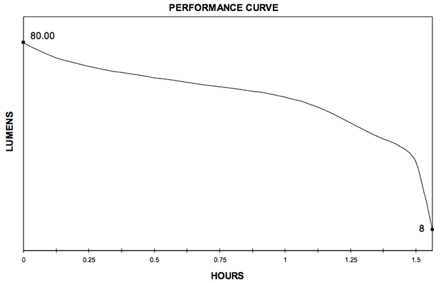 Streamlight Pro Tac 2AAA performance curve