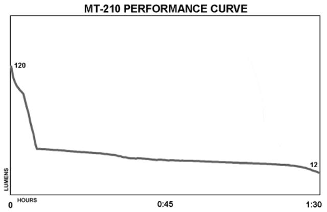 light output performance curve