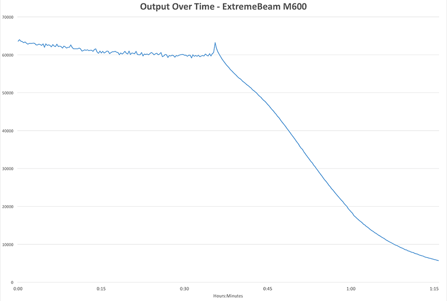 ExtremeBeam M600 Output Over Time Chart