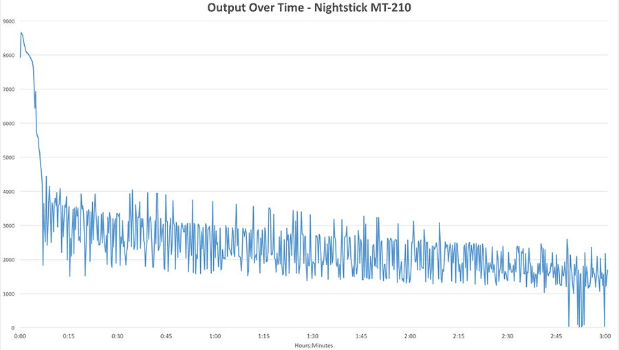 Nightstick MT-210 Output Over Time chart