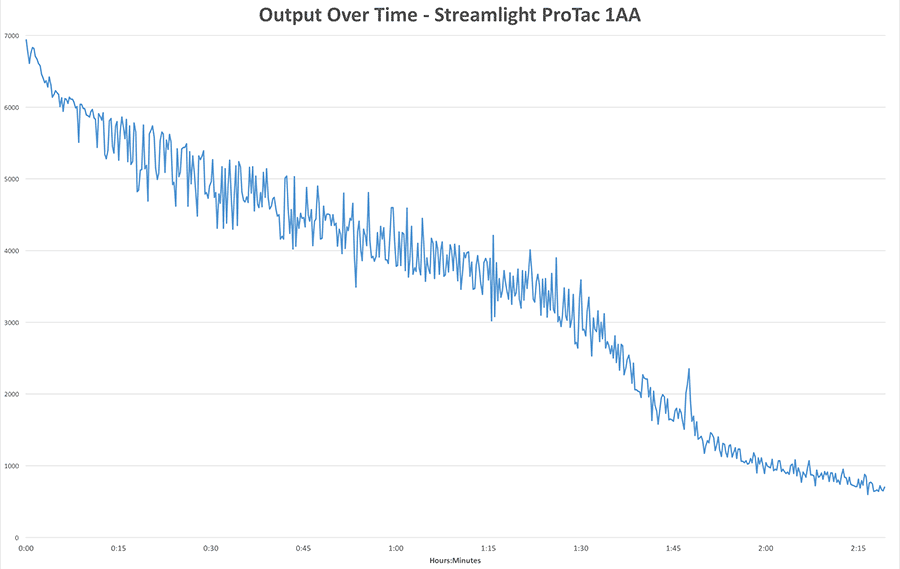 Output Over Time Chart