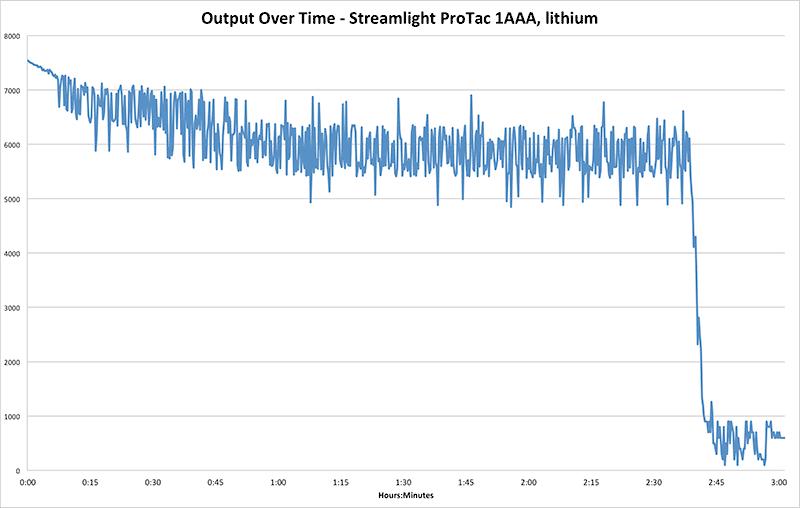 Streamlight ProTac 1AAA lithium runtime chart