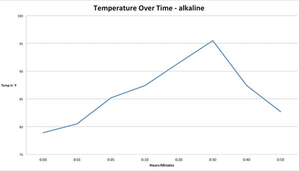 Streamlight ProTac 1AAA temperature chart
