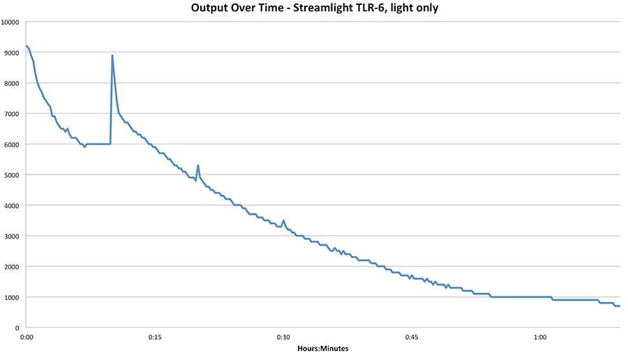 TLR-6 Output Over Time Chart