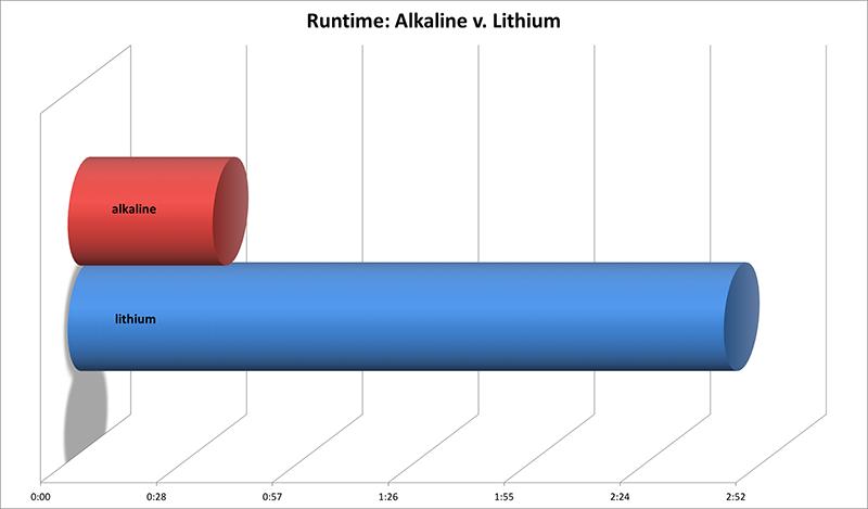 alkaline v lithium runtime