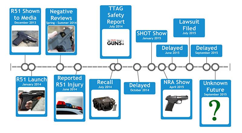 Remington R51 timeline