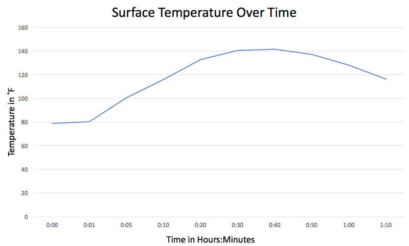 olight temperature over time chart