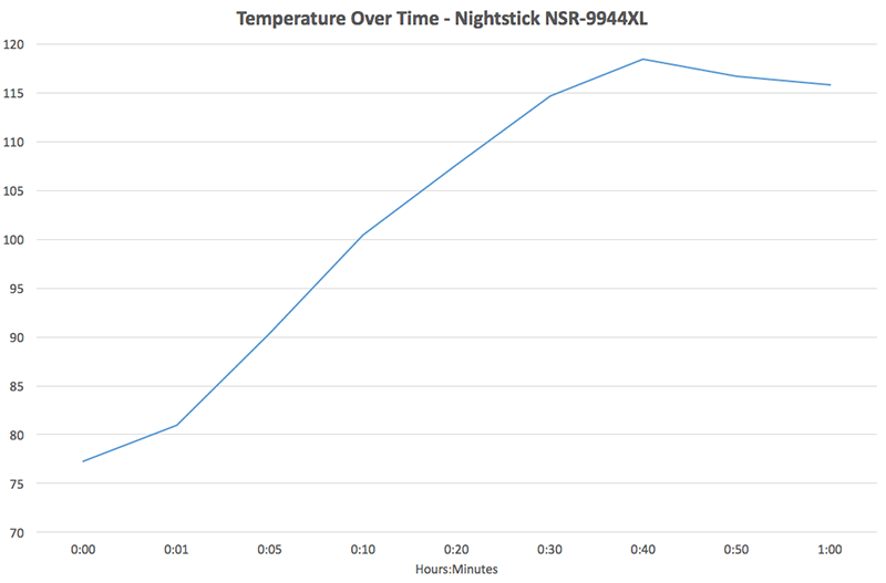 Nightstick NSR-9944XL temperature over time chart