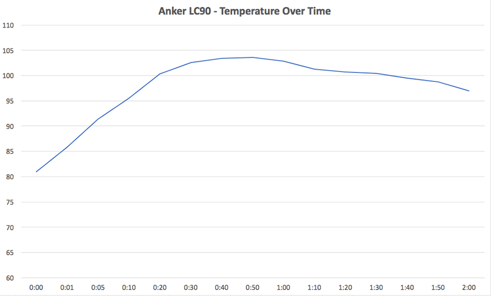 Anker LC90 Temp Over Time