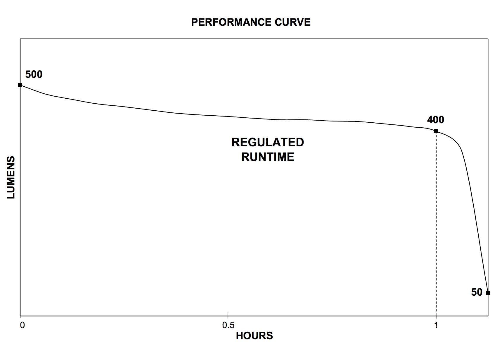 Streamlight Performance Graph