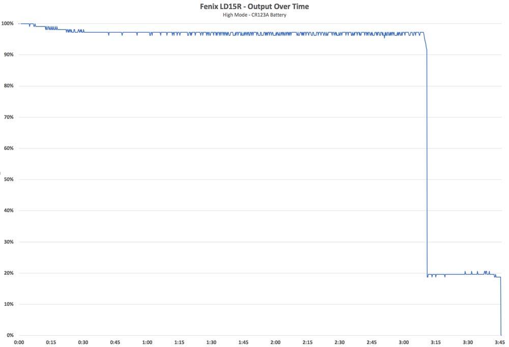 Fenix LD15R Output High Mode CR123 Battery