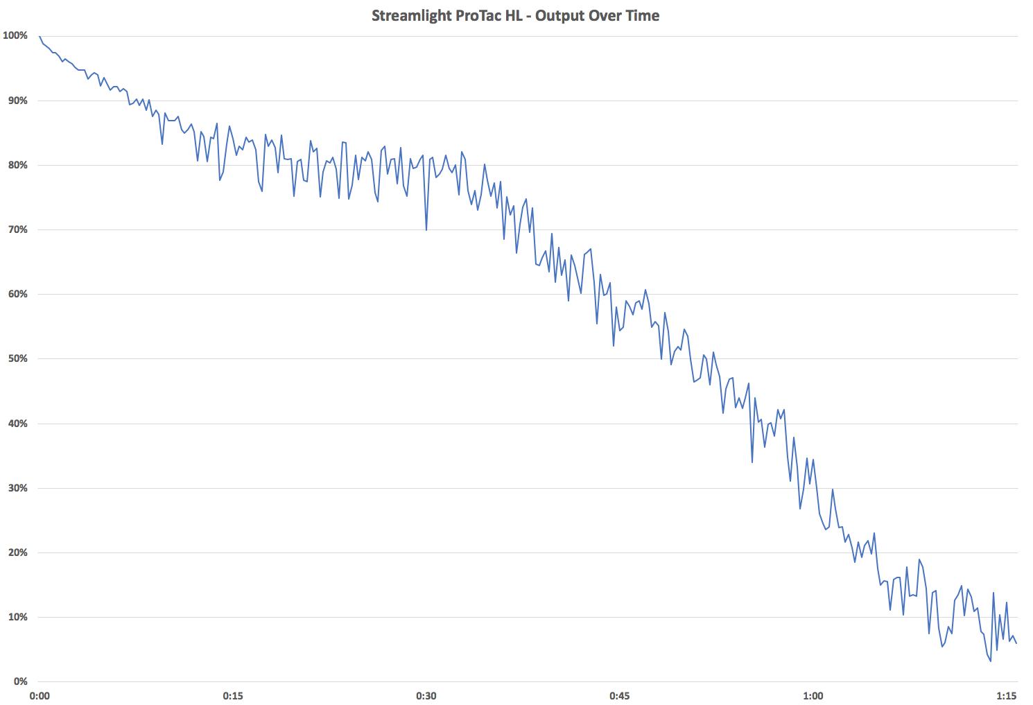 Streamlight ProTac HL - Output Over Time