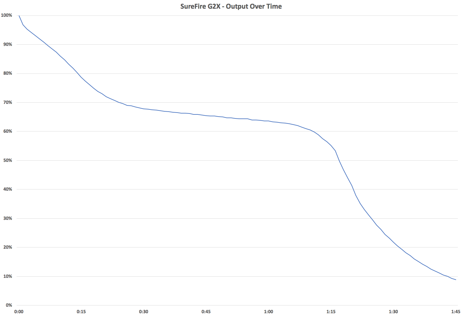 SureFire G2X Output Over Time