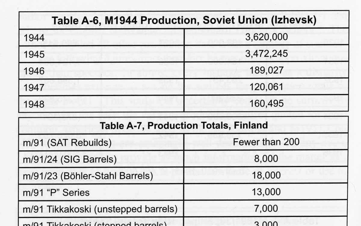 production numbers of russian and finnish rifles