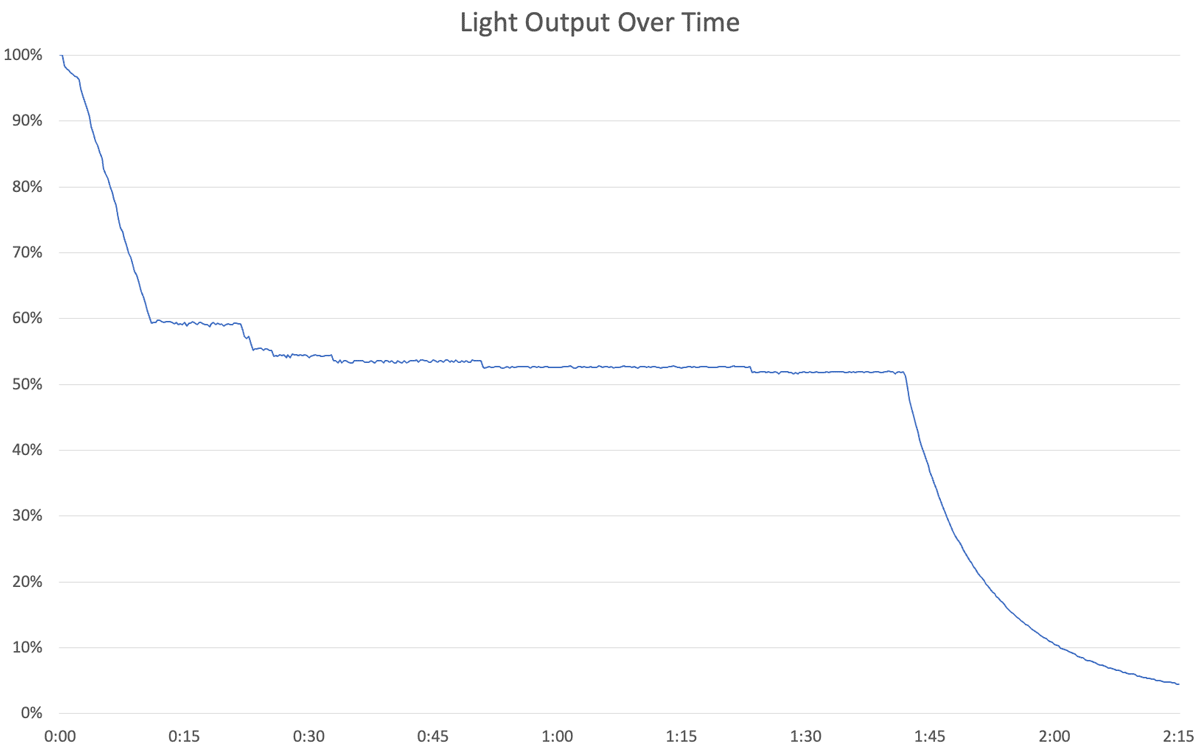 Light Output Over Time