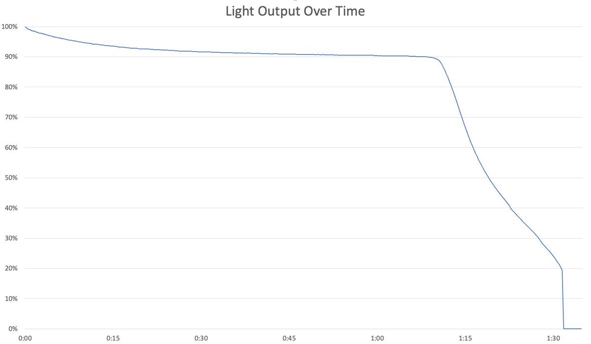 Output Over Time Chart Streamlight TLR-4 Testing