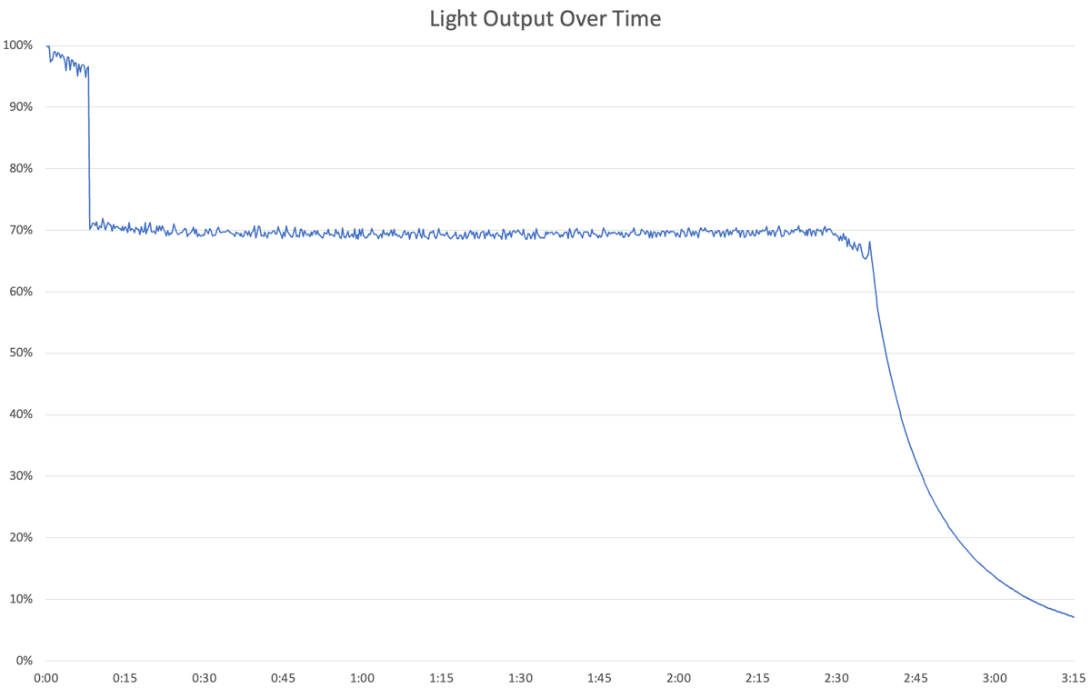 TLR-2 Light Output Over Time Chart