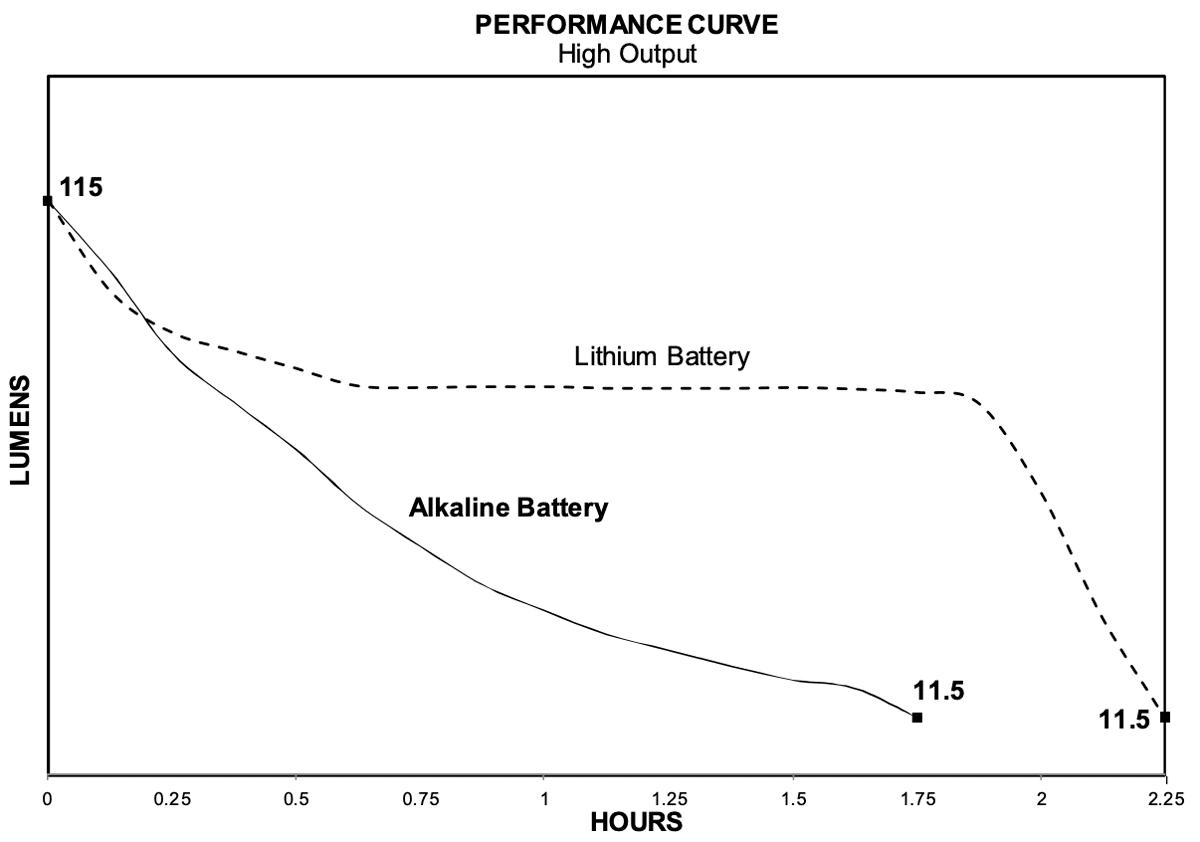 Updated Streamlight ProTac 1AAA runtime data chart